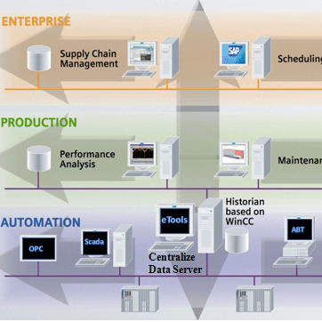 Centralized Monitoring Energy Automation